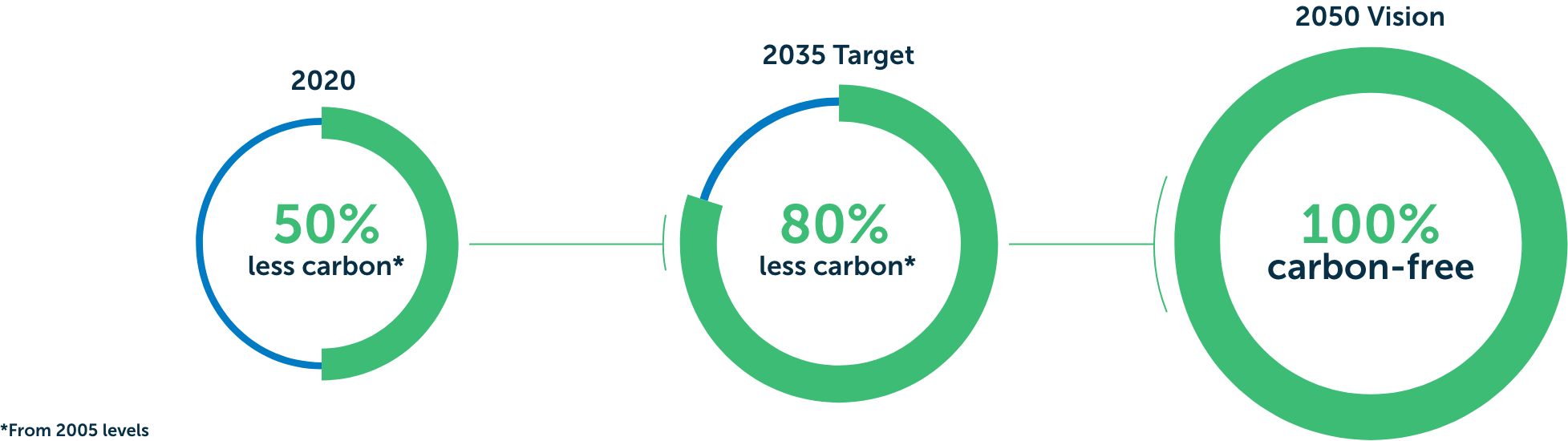 2020, 50% less carbon. 2035 target, 80% less carbon. 2050 vision, 100% carbon-free. From 2005 levels as required by state law.