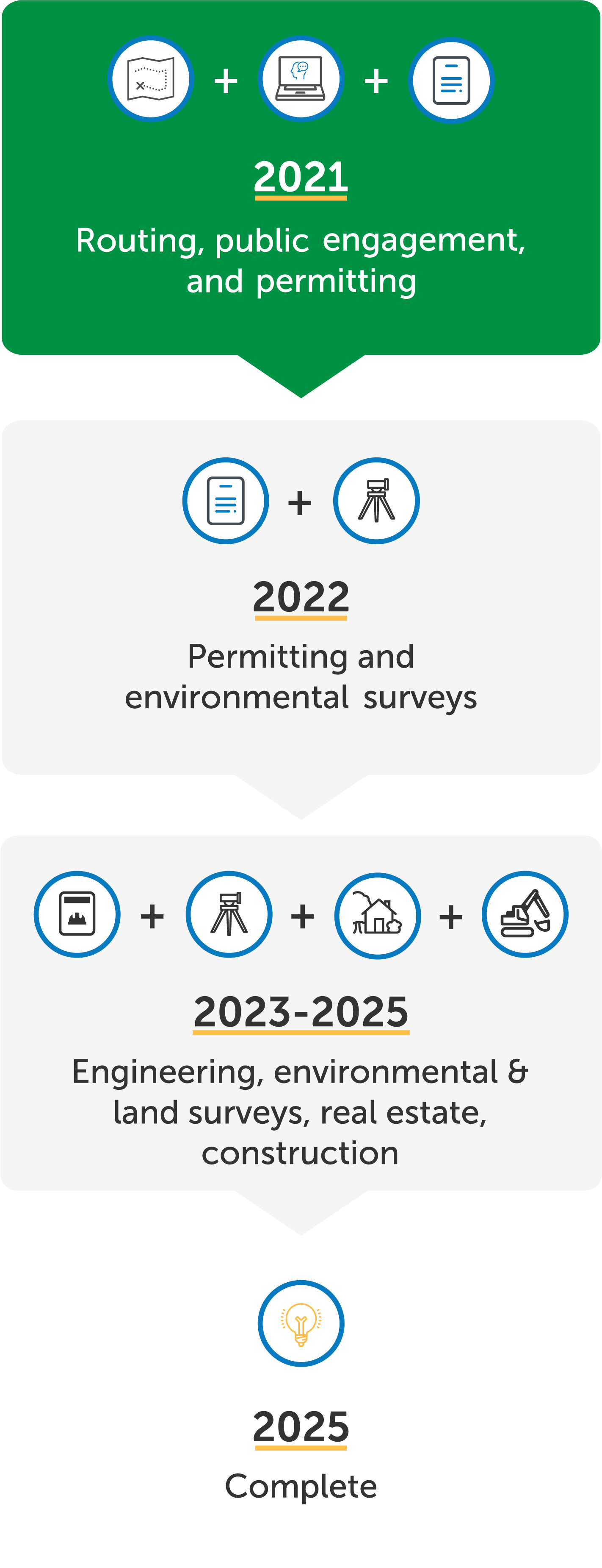 2021: Routing, public engagement, and permitting; 2022: Permitting, engineering, surveys, and real estate; 2023-2025: Construction; 2025: Complete